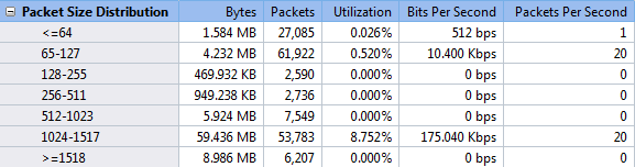 packet_size_distribution